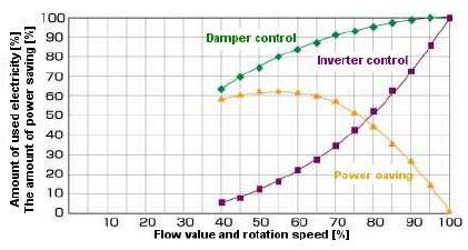اثر صرفه جویی انرژی در کاربردهای پمپ و فن