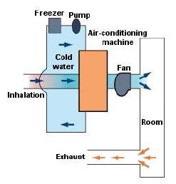 صرفه جویی در انرژی با استفاده از اینورتر در کاربردهای پمپ وفن